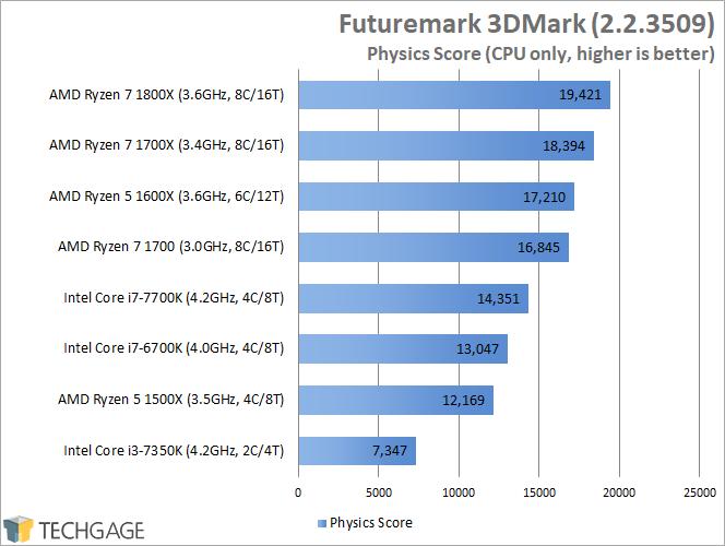 AMD Ryzen 7 1600X & 1500X Performance - Futuremark 3DMark Physics Scores