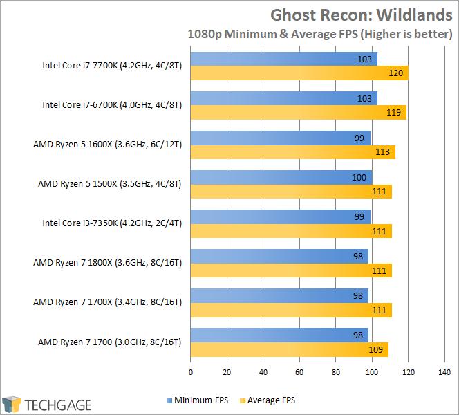 AMD Ryzen 7 1600X & 1500X Performance - Ghost Recon Wildlands (1080p)