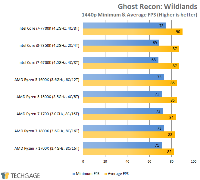AMD Ryzen 7 1600X & 1500X Performance - Ghost Recon Wildlands (1440p)