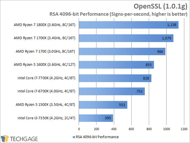 AMD Ryzen 7 1600X & 1500X Performance - OpenSSL (Linux)