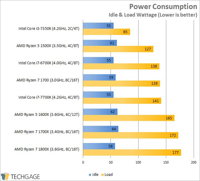 AMD Ryzen 7 1600X & 1500X Performance - Power Consumption
