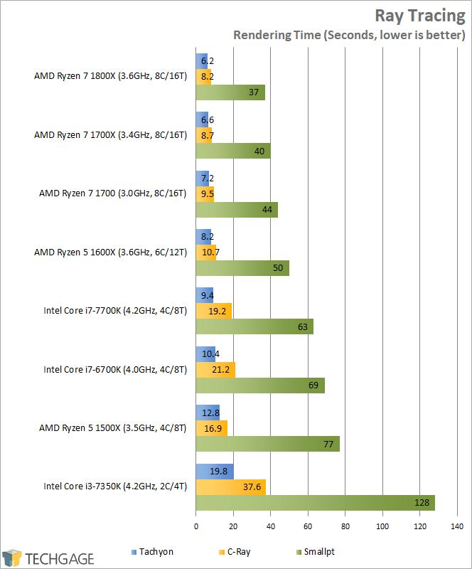 AMD Ryzen 7 1600X & 1500X Performance - Ray Tracing (Linux)