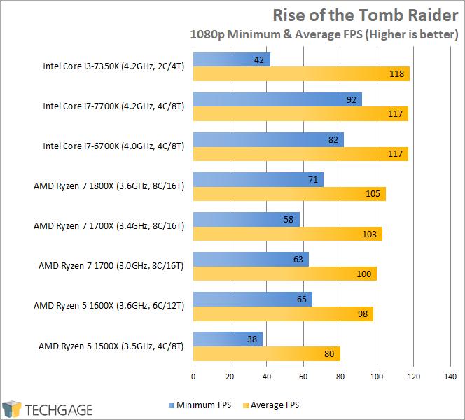 AMD Ryzen 7 1600X & 1500X Performance - Rise of the Tomb Raider (1080p)