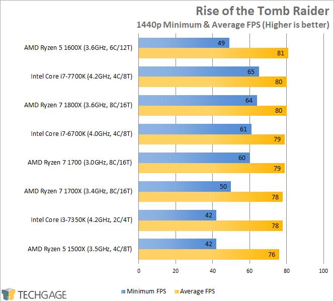 AMD Ryzen 7 1600X & 1500X Performance - Rise of the Tomb Raider (1440p)