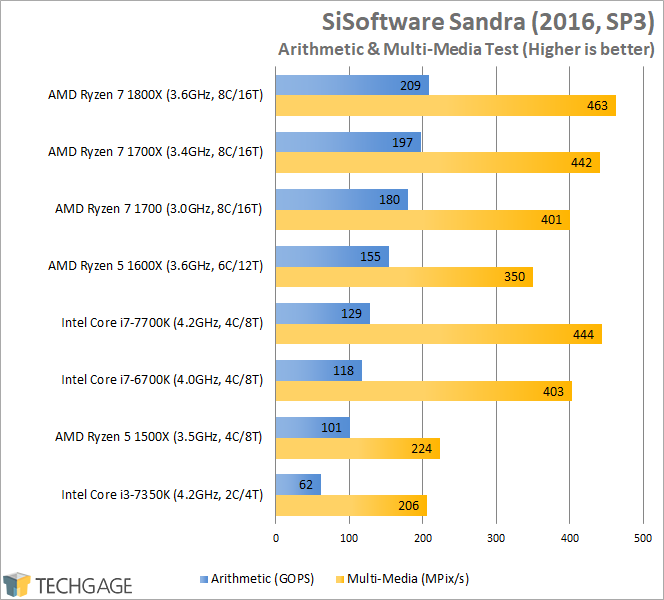AMD Ryzen 7 1600X & 1500X Performance - SiSoftware Sandra 2016 Arithmetic & Multi-Media