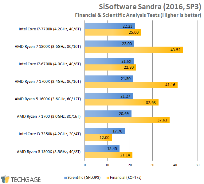 AMD Ryzen 7 1600X & 1500X Performance - SiSoftware Sandra 2016 Financial & Scientific Analysis