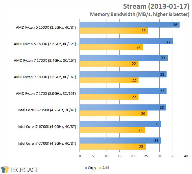 AMD Ryzen 7 1600X & 1500X Performance - Stream (Linux)