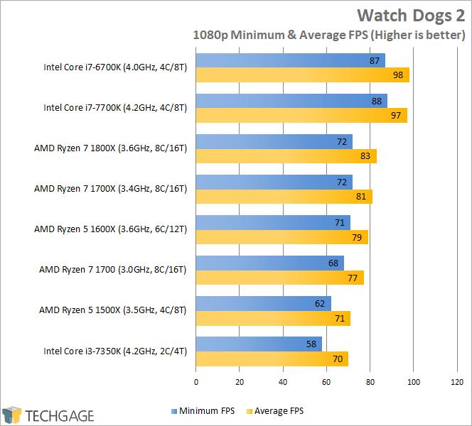 AMD Ryzen 7 1600X & 1500X Performance - Watch Dogs 2 (1080p)