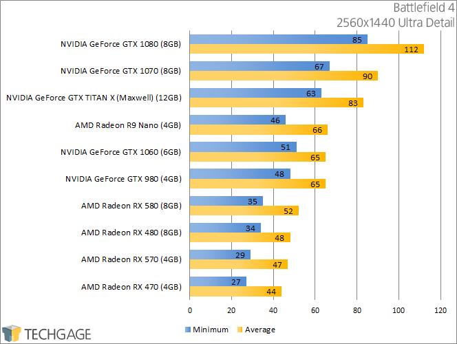 PowerColor Radeon RX 570 & 580 - Battlefield 4 (2560x1440)
