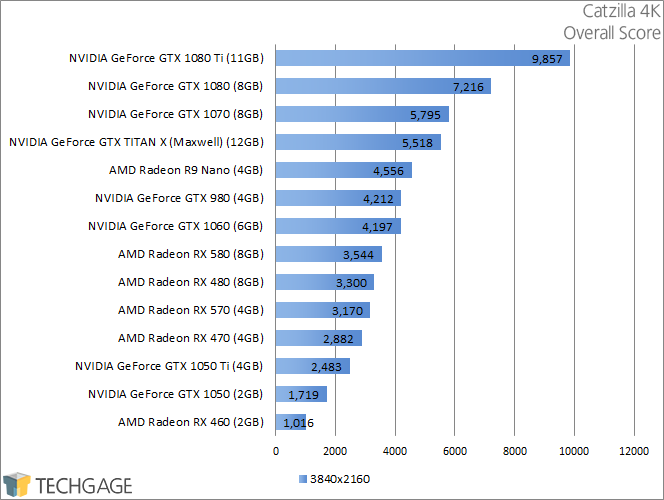 PowerColor Radeon RX 570 & 580 - Catzilla 4K