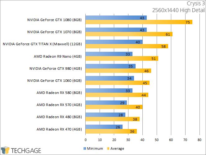 PowerColor Radeon RX 570 & 580 - Crysis 3 (2560x1440)