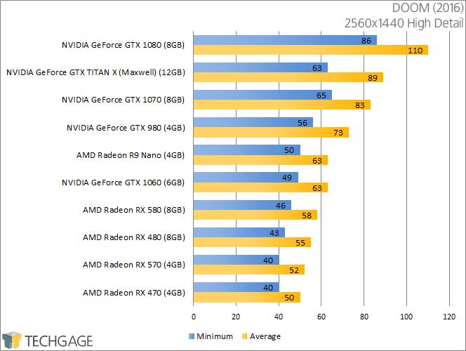 PowerColor Radeon RX 570 & 580 - DOOM (2560x1440)