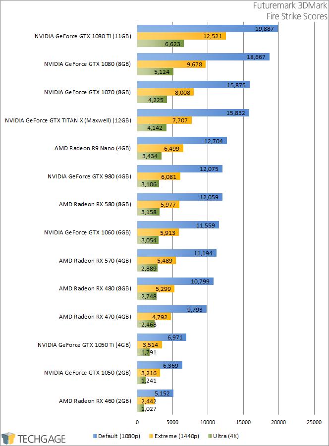PowerColor Radeon RX 570 & 580 - Futuremark 3DMark