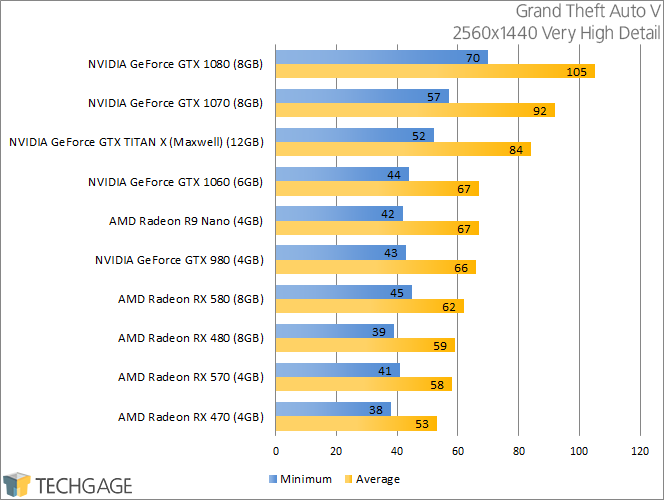 PowerColor Radeon RX 570 & 580 - Grand Theft Auto V (2560x1440)
