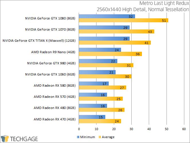 PowerColor Radeon RX 570 & 580 - Metro Last Light Redux (2560x1440)