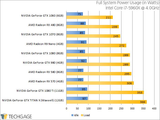 PowerColor Radeon RX 570 & 580 - Power Consumption