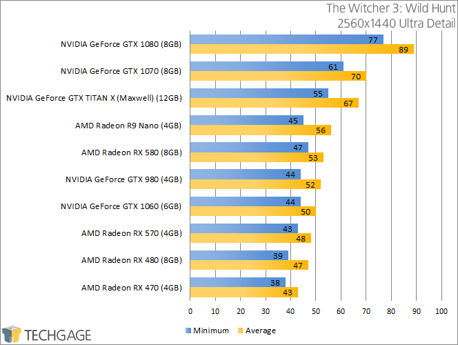 PowerColor Radeon RX 570 & 580 - The Witcher 3 Wild Hunt (2560x1440)