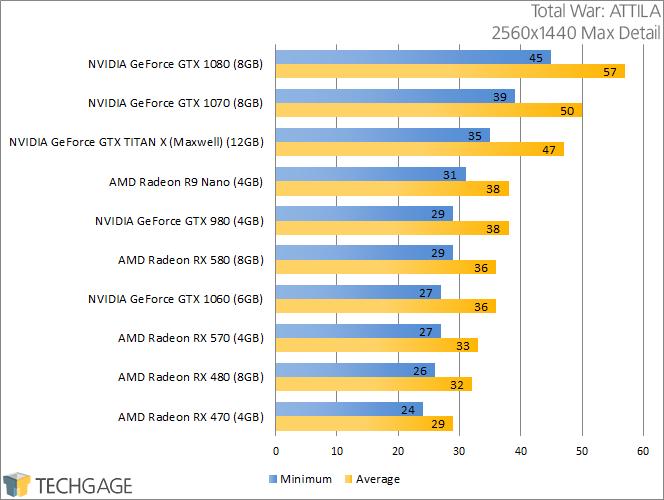 PowerColor Radeon RX 570 & 580 - Total War ATTILA (2560x1440)
