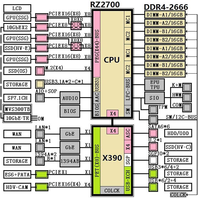 AMD Ryzen X390 Chipset Diagram