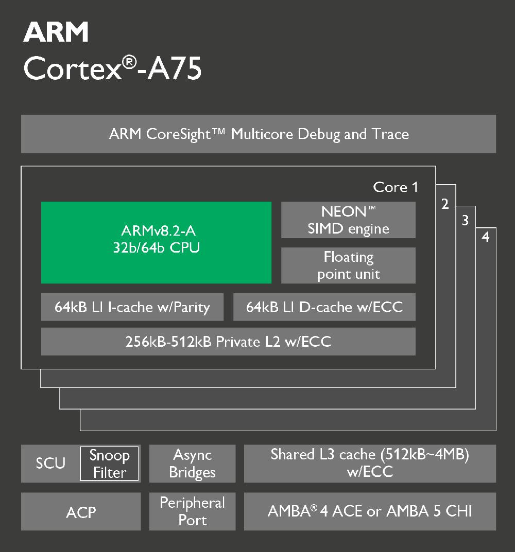 ARM Cortex-A75 Architectural Design