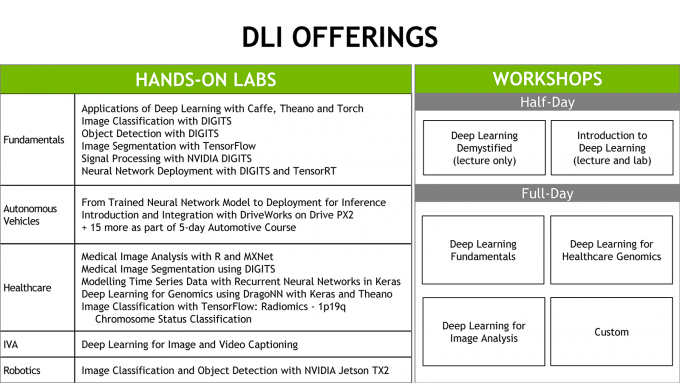 NVIDIA DLI Labs and Workshops