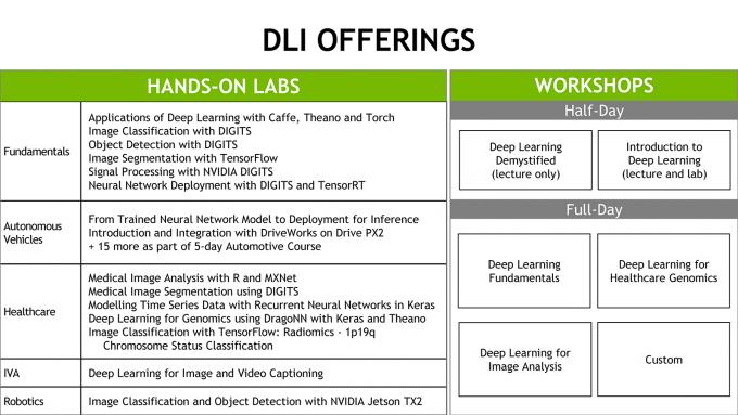 NVIDIA DLI Labs and Workshops