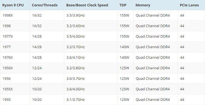 Rumored AMD Ryzen 9 Lineup