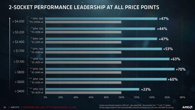 AMD EPYC 7000 Series Competitive Gain