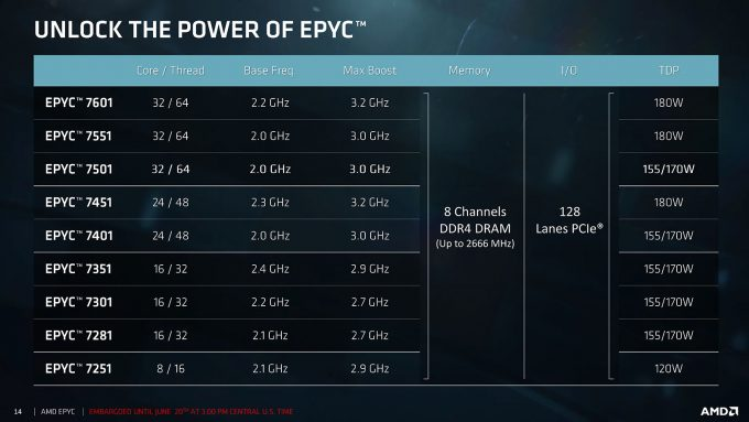 AMD EPYC 7000 Series Product Lineup