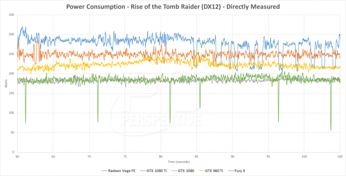 AMD Radeon Vega Frontier Edition Power Consumption (PC Perspective)