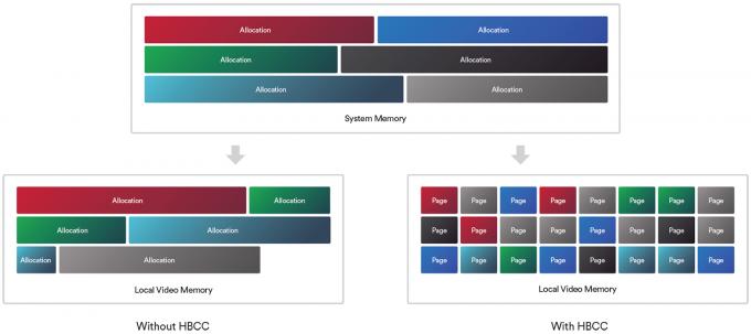 AMD HBCC Memory Allocation