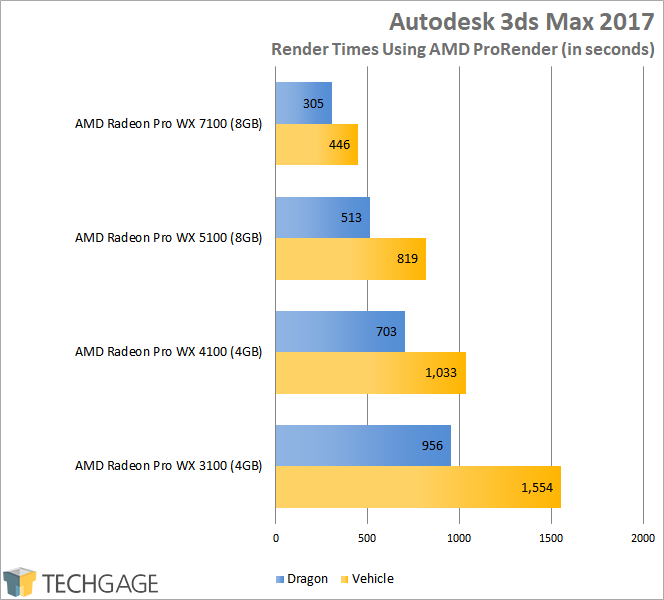 A Look At AMD's Radeon Pro WX 3100 Workstation Graphics Card – Techgage