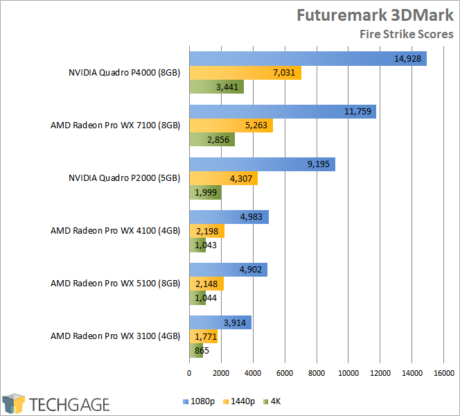 A Look At AMD's Radeon Pro WX 3100 Workstation Graphics ...