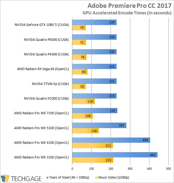 AMD Radeon RX Vega 64 - Adobe Premiere Pro CC 2017