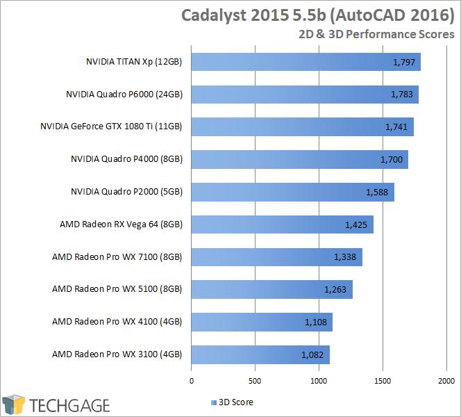 AMD Radeon RX Vega 64 - Autodesk AutoCAD 2016 (Cadalyst)