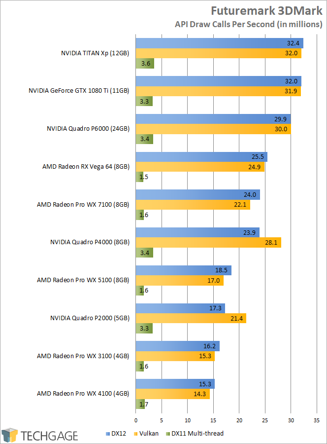 Radeon RX Vega 64 Workstation & Compute PerformanceTechgage