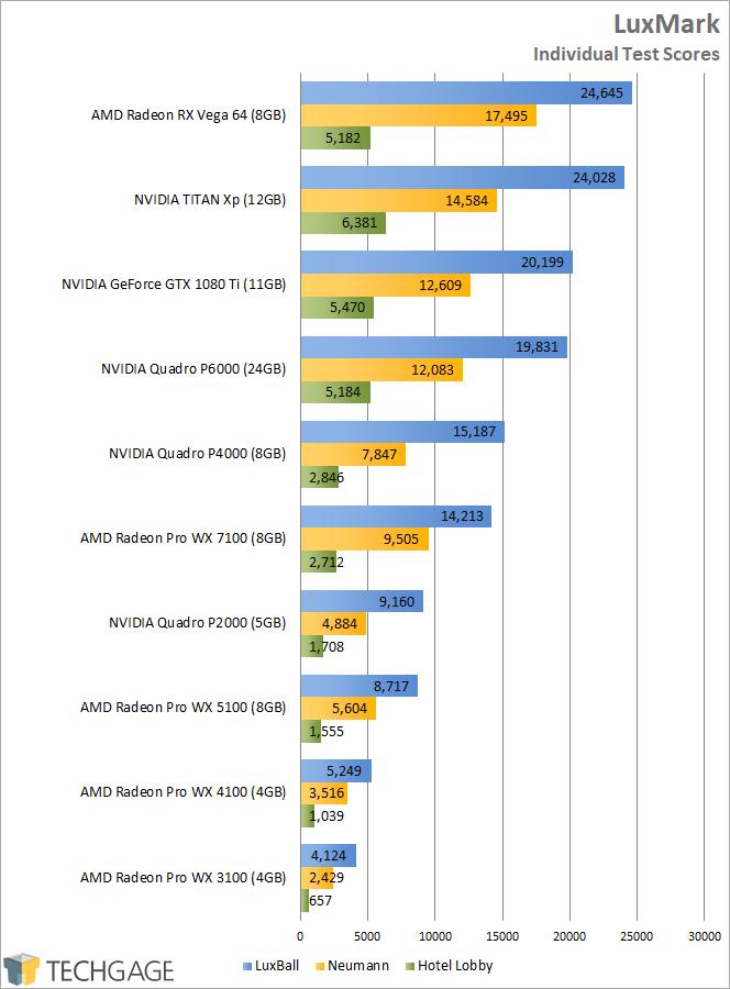 AMD Radeon RX Vega 64 - LuxMark