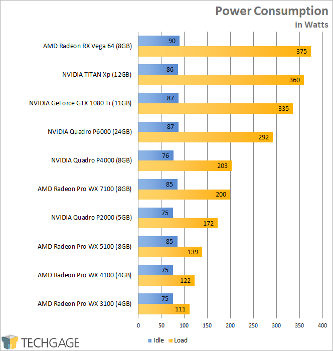 AMD Radeon RX Vega 64 - Power Consumption