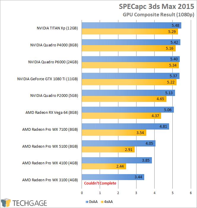 AMD Radeon RX Vega 64 - SPECapc 3ds Max 2015 (1080p)
