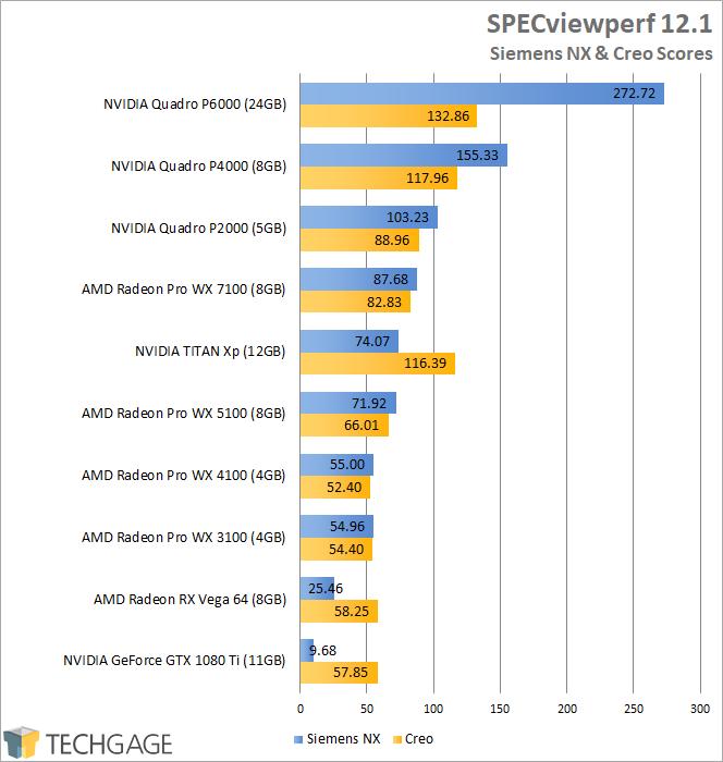 AMD Radeon RX Vega 64 - SPECviewperf Creo & Siemens NX Scores