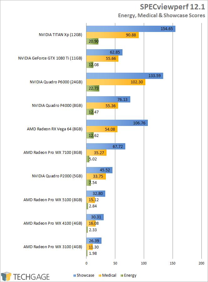 AMD Radeon RX Vega 64 - SPECviewperf Energy, Medical & Showcase Scores