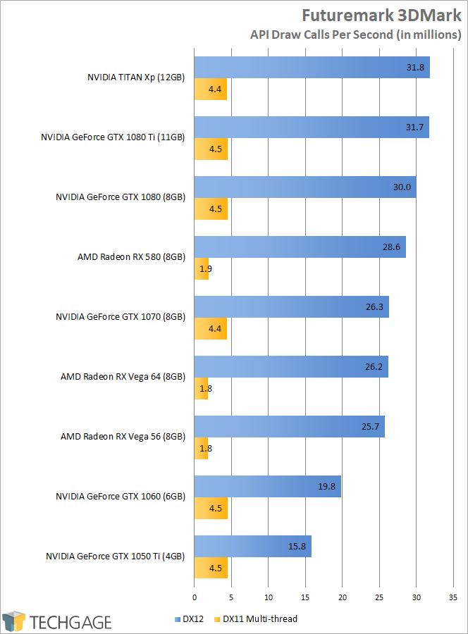AMD Radeon RX Vega - Futuremark 3DMark API Overhead