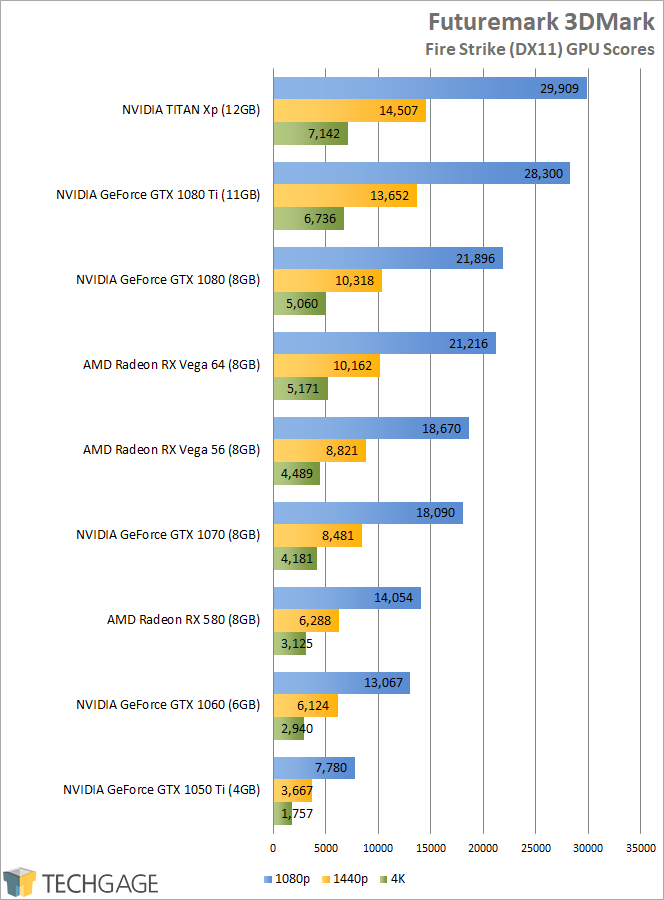 AMD Radeon RX Vega - Futuremark 3DMark Fire Strike