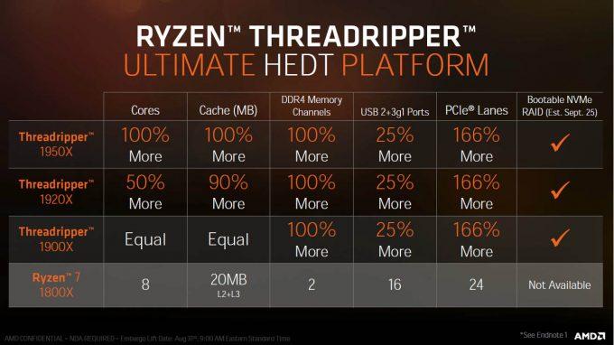 AMD Ryzen Threadripper Featureset