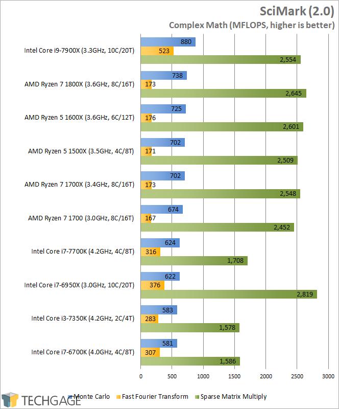 A Look At Intel's Core i9-7900X X-Series 10-core Processor