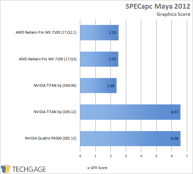 Quick Gage: NVIDIA's Workstation Performance Boosting 385 12 TITAN