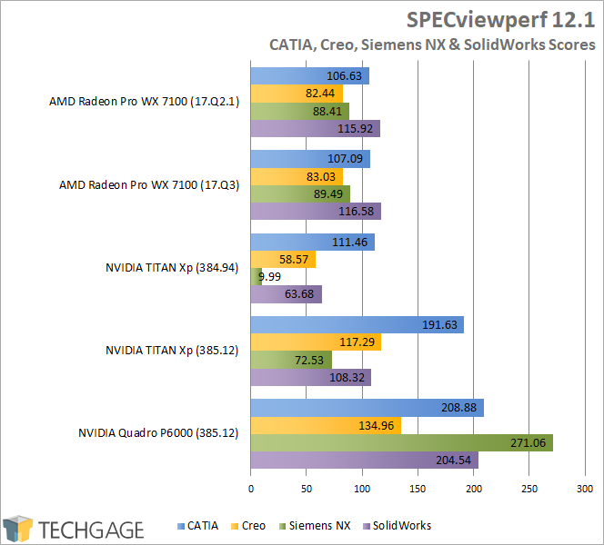 SPECviewperf 12 TITAN Xp Performance (385 Driver) - CATIA, Creo, Siemens NX & SolidWorks