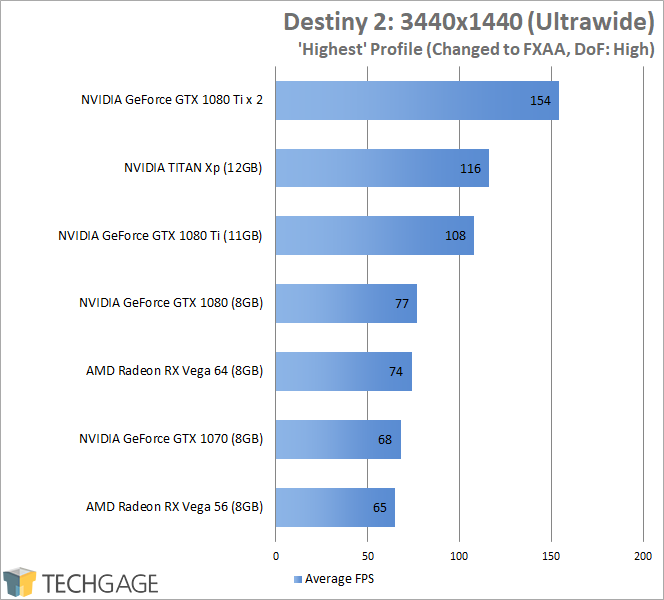 Destiny 2 (PC) GPU Benchmark Results (3440x1440 Ultrawide)