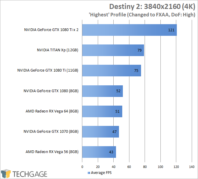 Destiny 2 (PC) GPU Benchmark Results (4K)