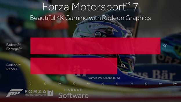 Forza Motorsport 7 AMD Benchmark